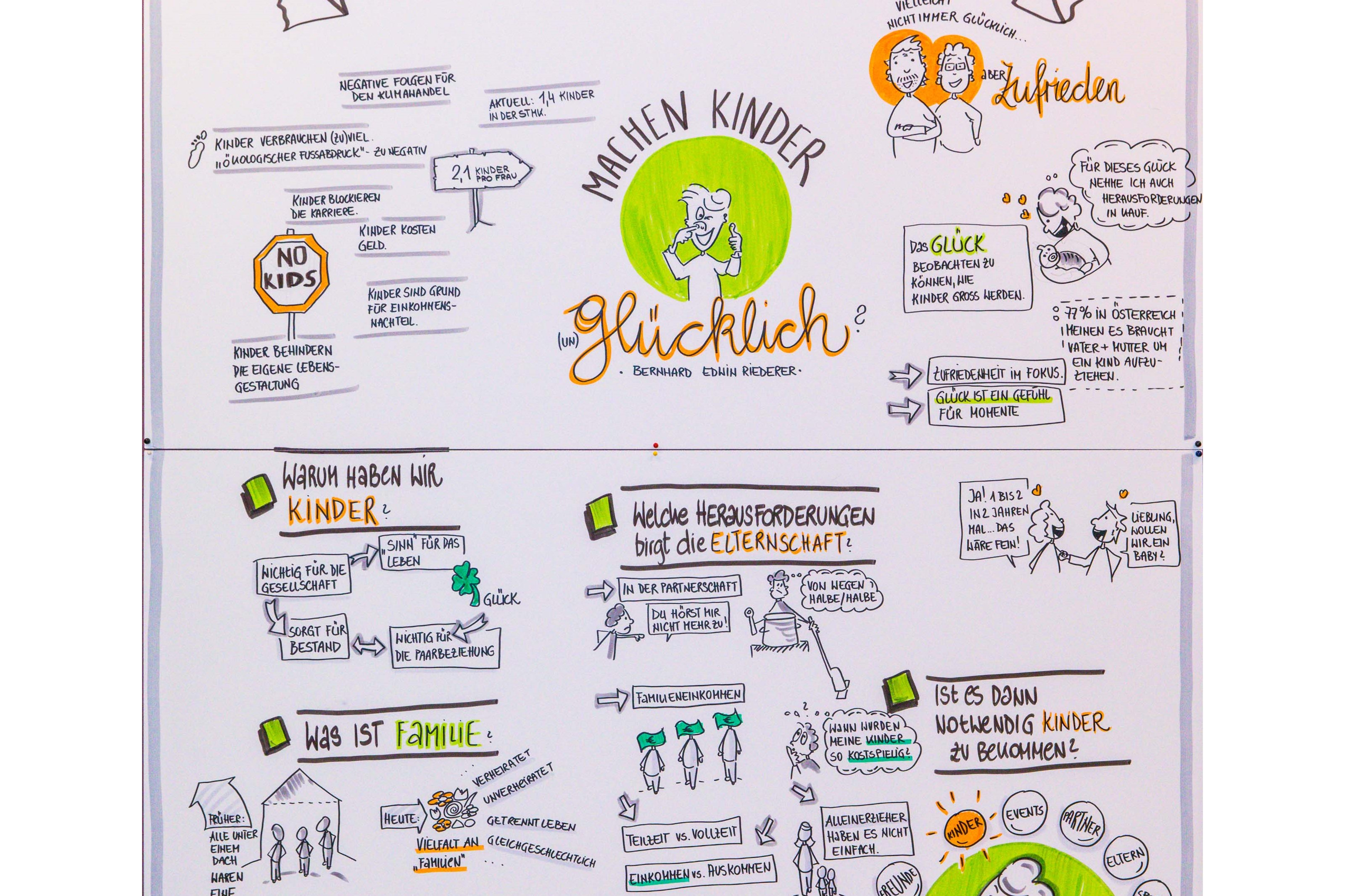 ... mittels Graphic Recording ...